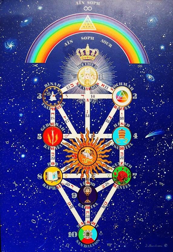 Universal Hermetic Ray Kabbalah Florida U S A The