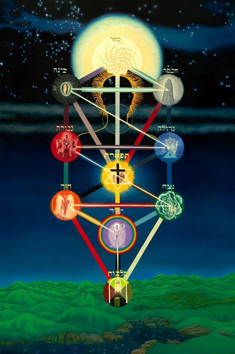 Kabbalah Symposium T O The Modern Mystery School
